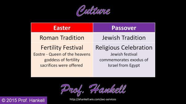 easter v Passover